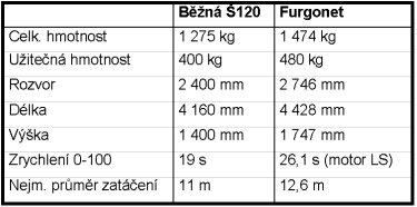 Srovnání běžné Š 120 a Furgonetu